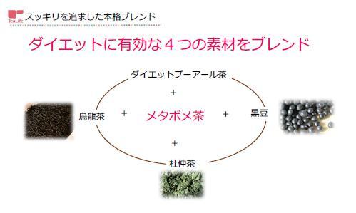 メタボメ茶は4つの素材をブレンド